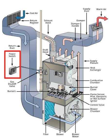furnace power switch