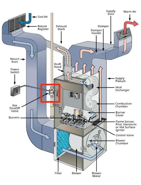 gas shut off valve lever